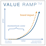 The Value Ramp